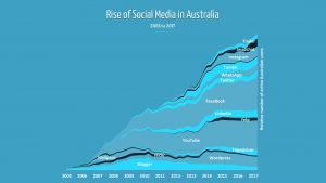 graph of social media usage 2005 to 2017